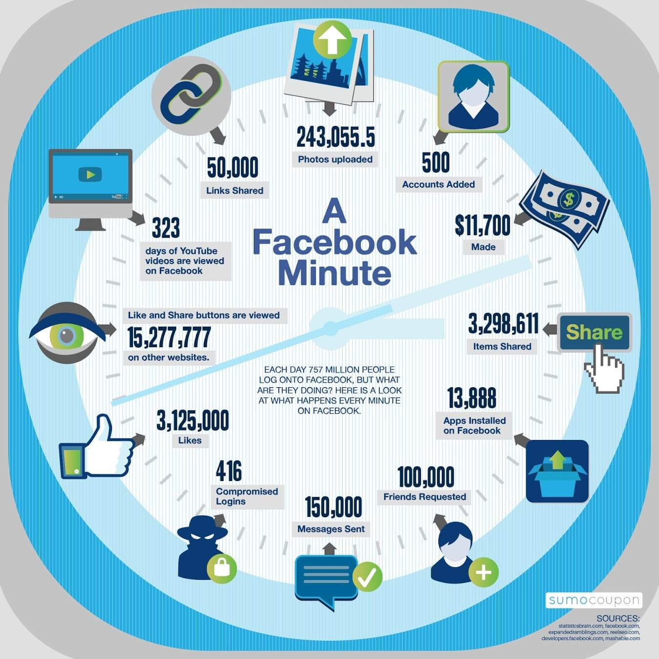 wat gebeurt er in 1 minuut op Facebook